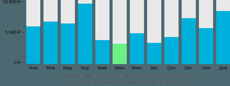 Динамика стоимости авиабилетов из Удонтхани в Чиангмай по месяцам