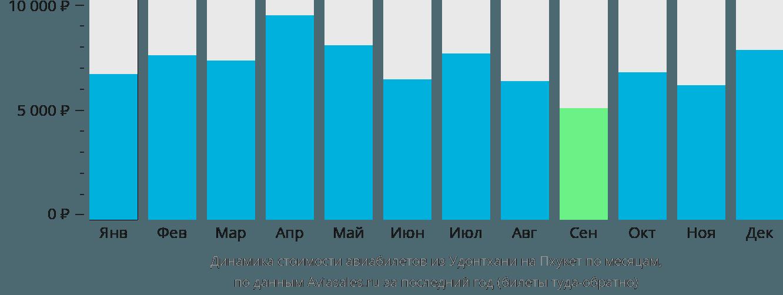Динамика стоимости авиабилетов из Удонтхани на Пхукет по месяцам