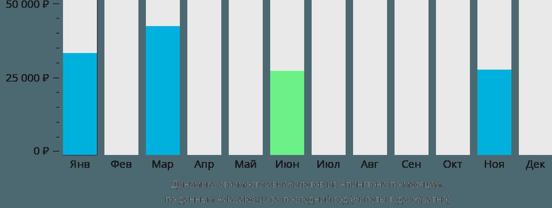 Динамика стоимости авиабилетов из Апингтона по месяцам