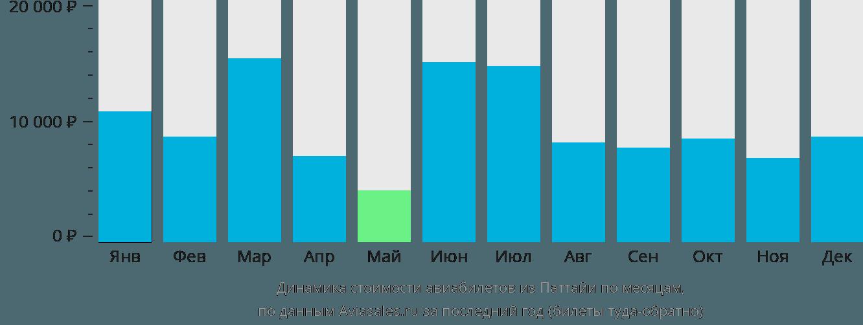 Динамика стоимости авиабилетов из Паттайи по месяцам