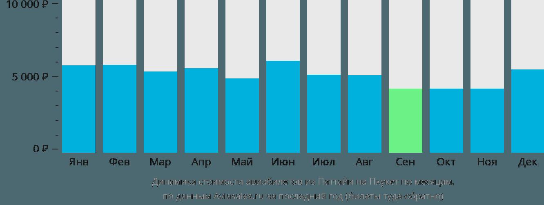 Динамика стоимости авиабилетов из Паттайи на Пхукет по месяцам