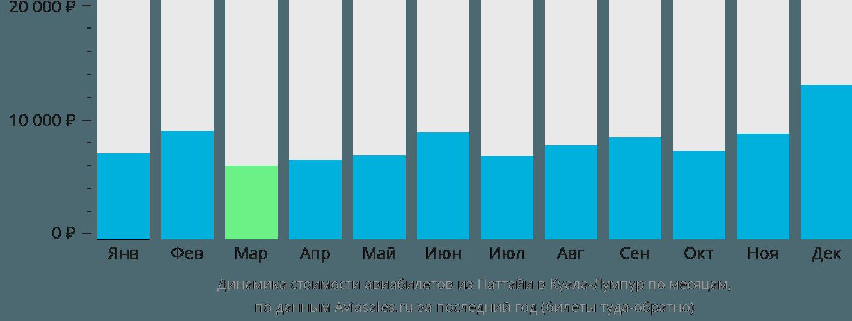 Динамика стоимости авиабилетов из Паттайи в Куала-Лумпур по месяцам