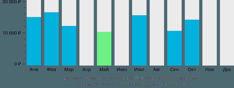 Динамика стоимости авиабилетов из Паттайи в Сингапур по месяцам