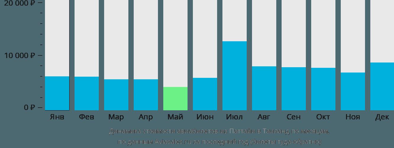 Динамика стоимости авиабилетов из Паттайи в Таиланд по месяцам