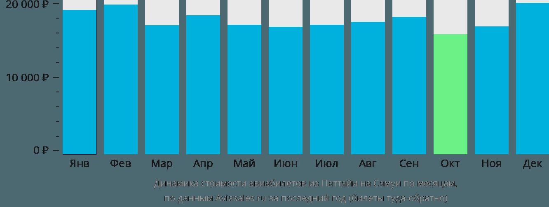 Динамика стоимости авиабилетов из Паттайи на Самуи по месяцам