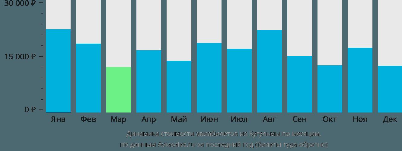 Динамика стоимости авиабилетов из Бугульмы по месяцам