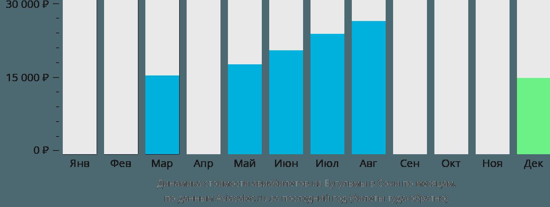 Динамика стоимости авиабилетов из Бугульмы в Сочи  по месяцам