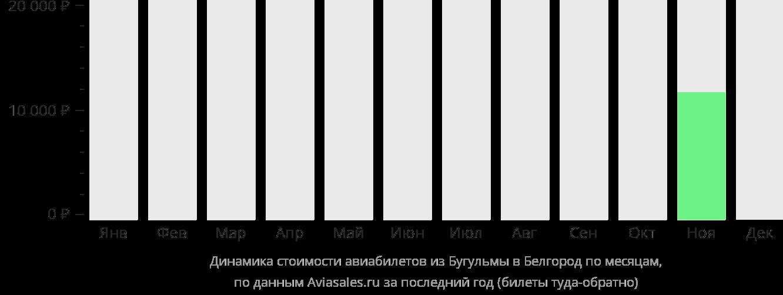 Динамика стоимости авиабилетов из Бугульмы в Белгород по месяцам