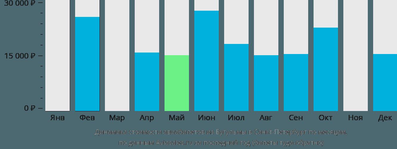 Динамика стоимости авиабилетов из Бугульмы в Санкт-Петербург по месяцам