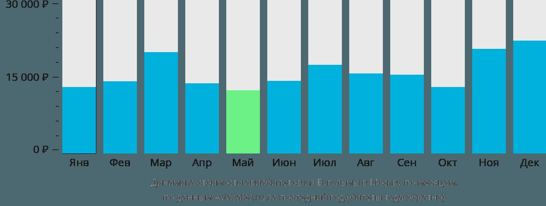 Динамика стоимости авиабилетов из Бугульмы в Москву по месяцам