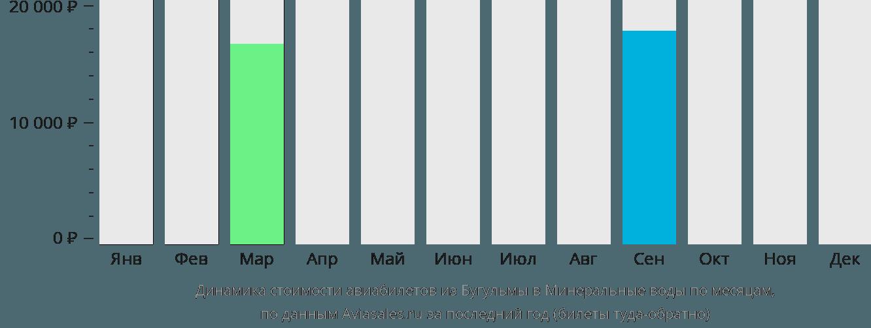 Динамика стоимости авиабилетов из Бугульмы в Минеральные воды по месяцам