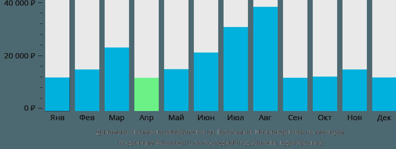 Динамика стоимости авиабилетов из Бугульмы в Нижневартовск по месяцам