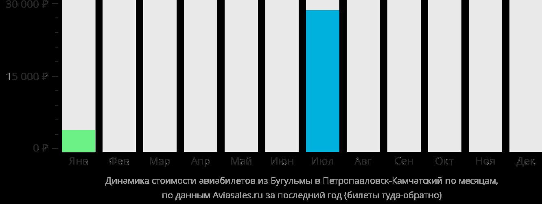 Динамика стоимости авиабилетов из Бугульмы в Петропавловск-Камчатский по месяцам