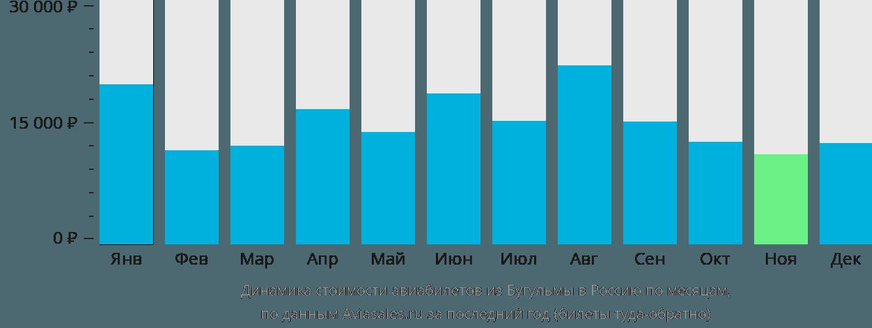 Динамика стоимости авиабилетов из Бугульмы в Россию по месяцам
