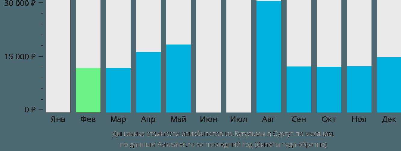 Динамика стоимости авиабилетов из Бугульмы в Сургут по месяцам