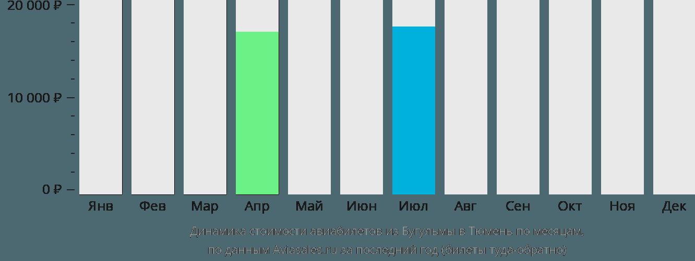 Динамика стоимости авиабилетов из Бугульмы в Тюмень по месяцам