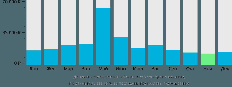 Динамика стоимости авиабилетов из Улан-Удэ по месяцам