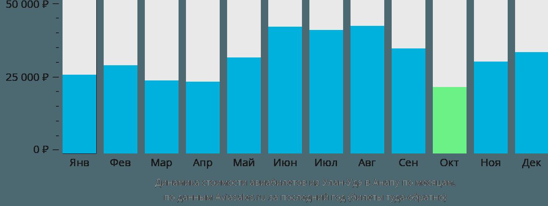 Динамика стоимости авиабилетов из Улан-Удэ в Анапу по месяцам