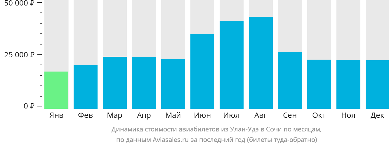 Динамика стоимости авиабилетов из Улан-Удэ в Сочи по месяцам