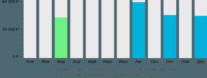 Динамика стоимости авиабилетов из Улан-Удэ в Амстердам по месяцам