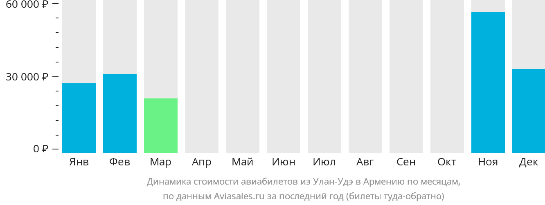 Динамика стоимости авиабилетов из Улан-Удэ в Армению по месяцам