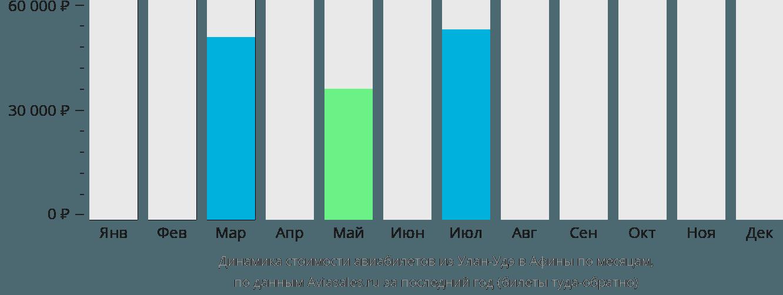 Динамика стоимости авиабилетов из Улан-Удэ в Афины по месяцам