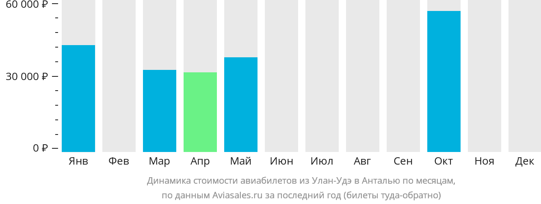 Динамика стоимости авиабилетов из Улан-Удэ в Анталью по месяцам