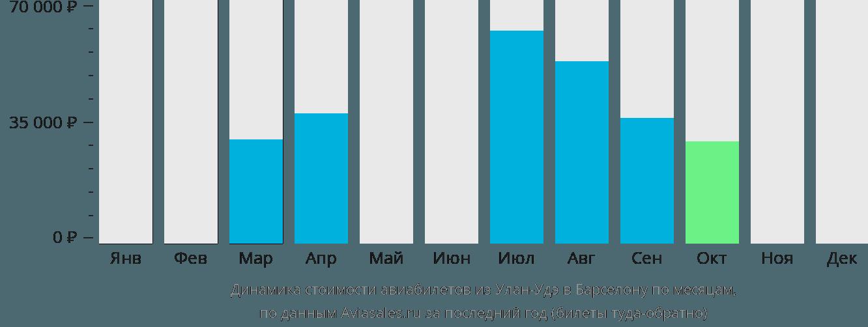 Динамика стоимости авиабилетов из Улан-Удэ в Барселону по месяцам