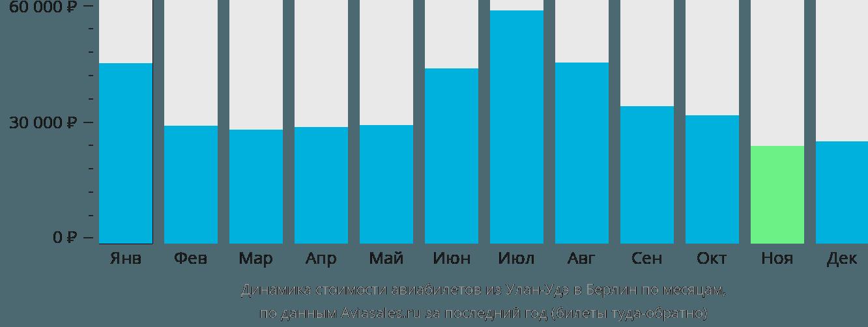Динамика стоимости авиабилетов из Улан-Удэ в Берлин по месяцам