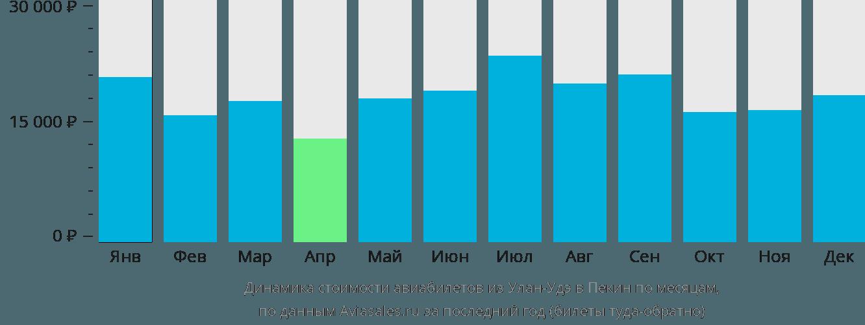 Динамика стоимости авиабилетов из Улан-Удэ в Пекин по месяцам