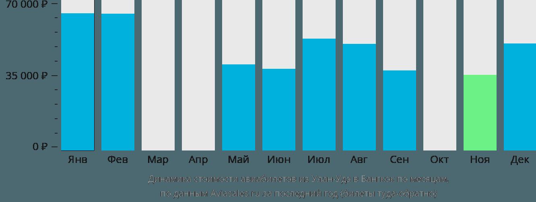 Динамика стоимости авиабилетов из Улан-Удэ в Бангкок по месяцам