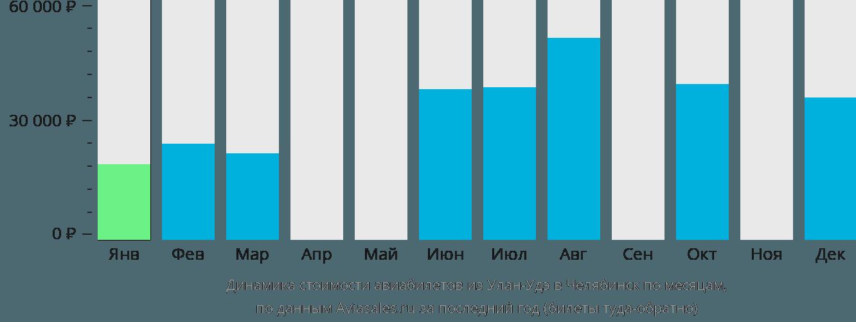 Динамика стоимости авиабилетов из Улан-Удэ в Челябинск по месяцам