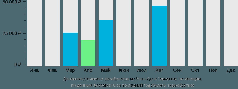 Динамика стоимости авиабилетов из Улан-Удэ в Германию по месяцам