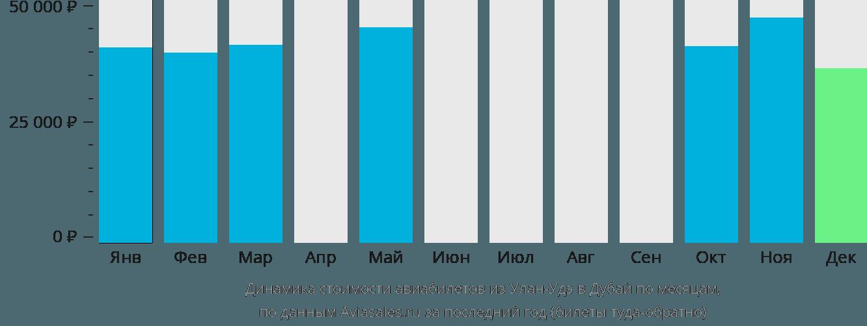 Динамика стоимости авиабилетов из Улан-Удэ в Дубай по месяцам