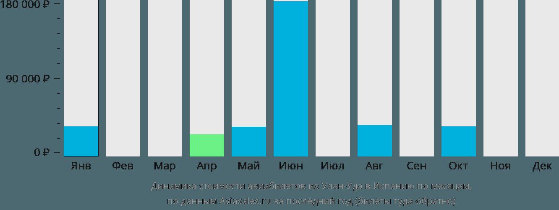 Динамика стоимости авиабилетов из Улан-Удэ в Испанию по месяцам