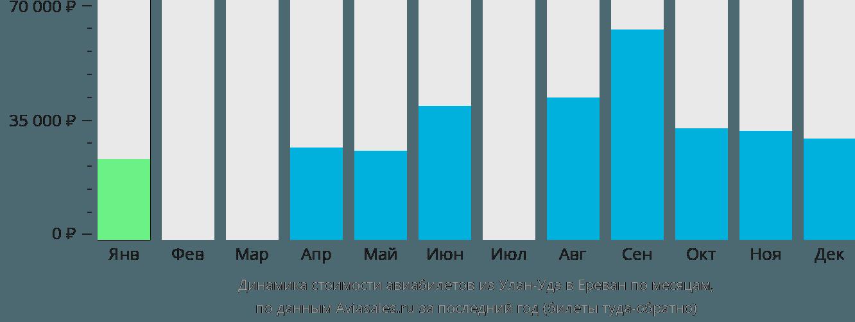 Динамика стоимости авиабилетов из Улан-Удэ в Ереван по месяцам