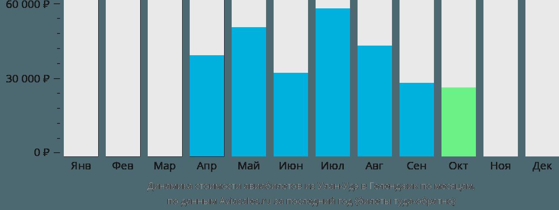 Динамика стоимости авиабилетов из Улан-Удэ в Геленджик по месяцам