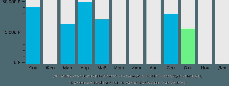 Динамика стоимости авиабилетов из Улан-Удэ в Нижний Новгород по месяцам