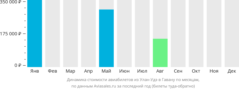 Динамика стоимости авиабилетов из Улан-Удэ в Гавану по месяцам