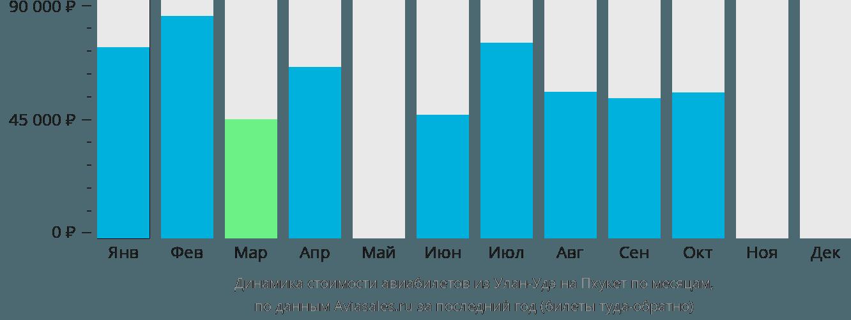 Динамика стоимости авиабилетов из Улан-Удэ на Пхукет по месяцам