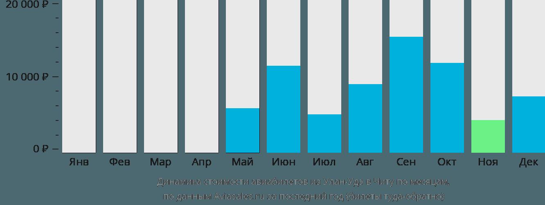 Динамика стоимости авиабилетов из Улан-Удэ в Читу по месяцам
