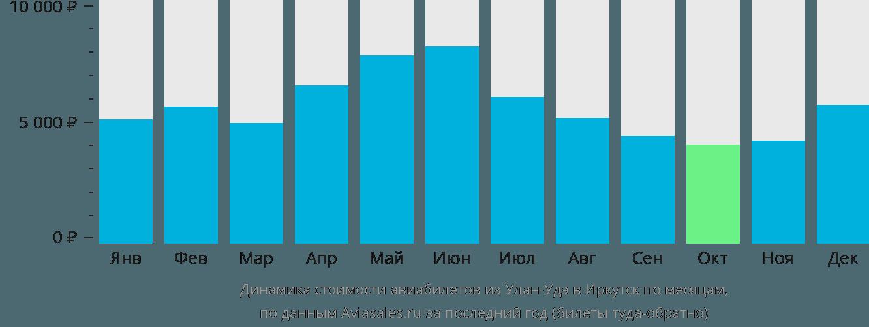 Динамика стоимости авиабилетов из Улан-Удэ в Иркутск по месяцам