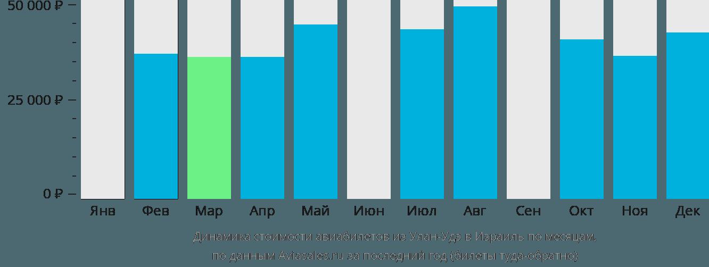 Динамика стоимости авиабилетов из Улан-Удэ в Израиль по месяцам