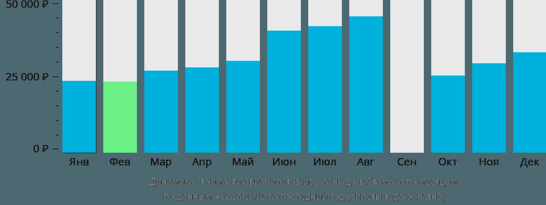 Динамика стоимости авиабилетов из Улан-Удэ в Стамбул по месяцам