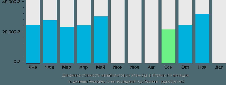 Динамика стоимости авиабилетов из Улан-Удэ в Италию по месяцам
