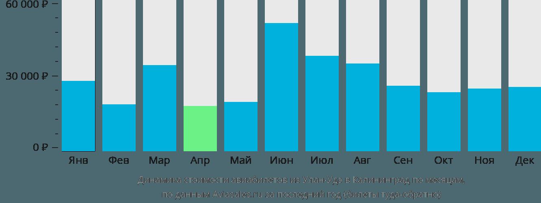 Динамика стоимости авиабилетов из Улан-Удэ в Калининград по месяцам