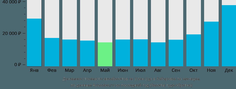 Динамика стоимости авиабилетов из Улан-Удэ в Хабаровск по месяцам