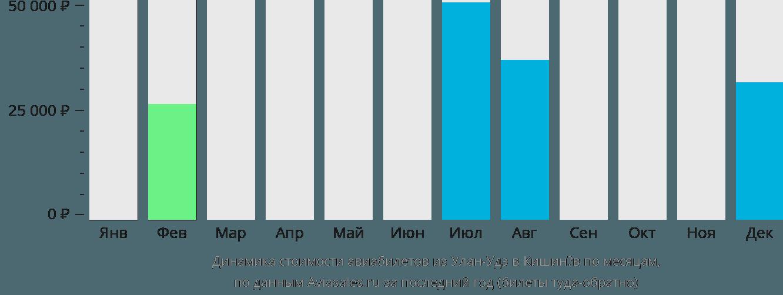 Динамика стоимости авиабилетов из Улан-Удэ в Кишинёв по месяцам