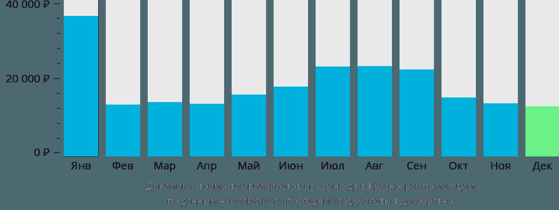 Динамика стоимости авиабилетов из Улан-Удэ в Красноярск по месяцам