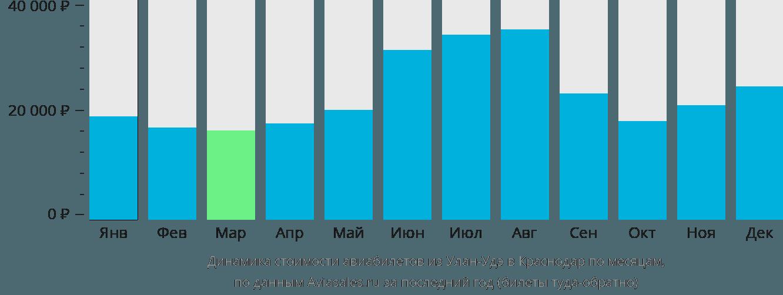 Динамика стоимости авиабилетов из Улан-Удэ в Краснодар по месяцам
